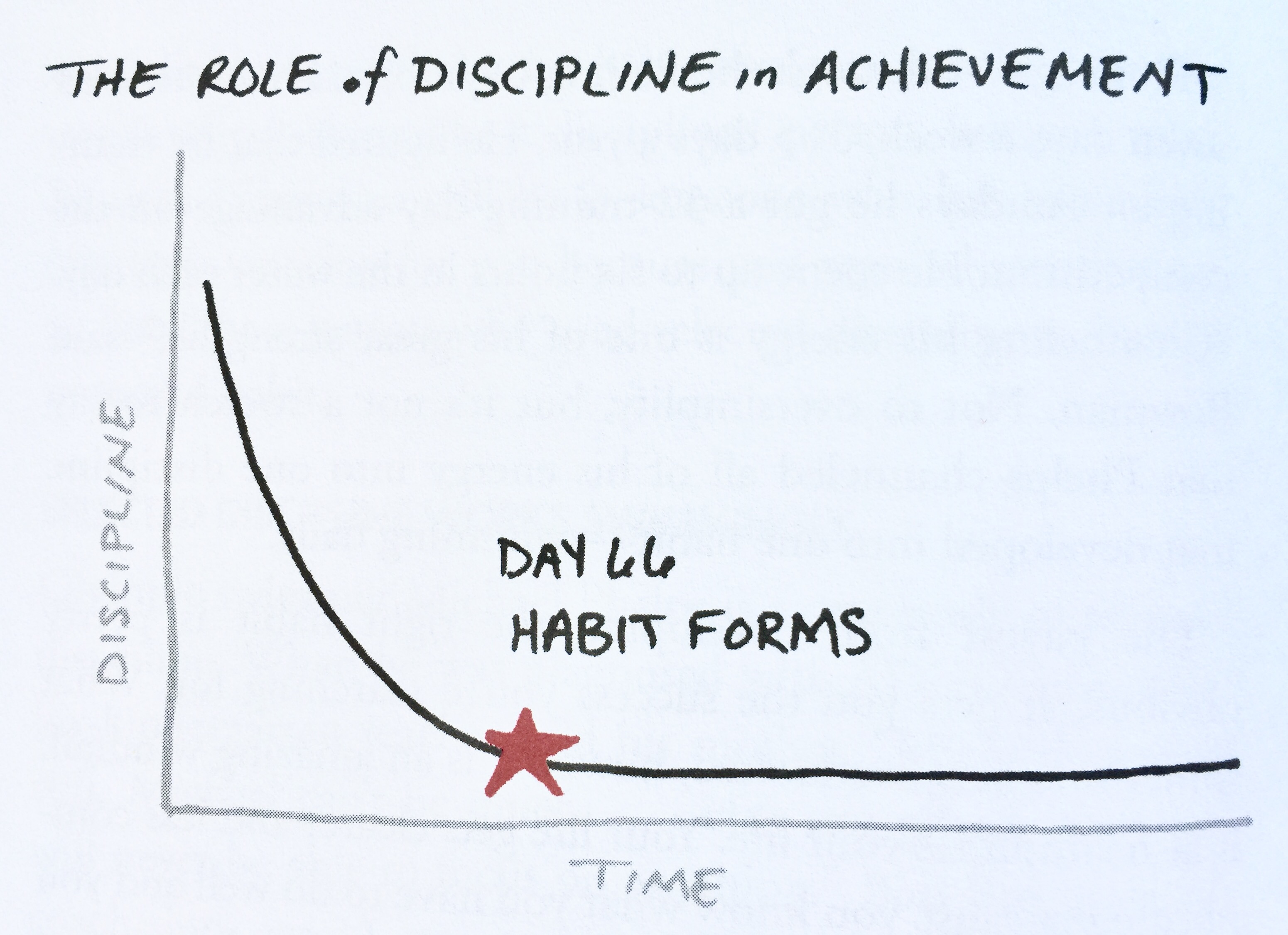 66 Day Habits